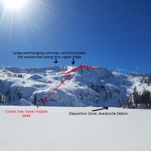 Old Middle Peak avalanches