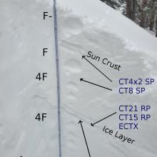 Snow profile